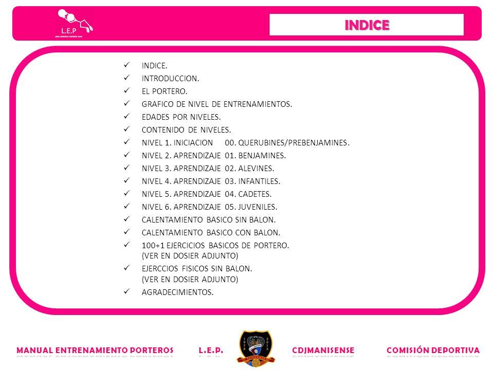 INDICE. INTRODUCCION. EL PORTERO. GRAFICO DE NIVEL DE ENTRENAMIENTOS. EDADES POR NIVELES. CONTENIDO DE NIVELES. NIVEL 1. INICIACION 00. QUERUBINES/PRE