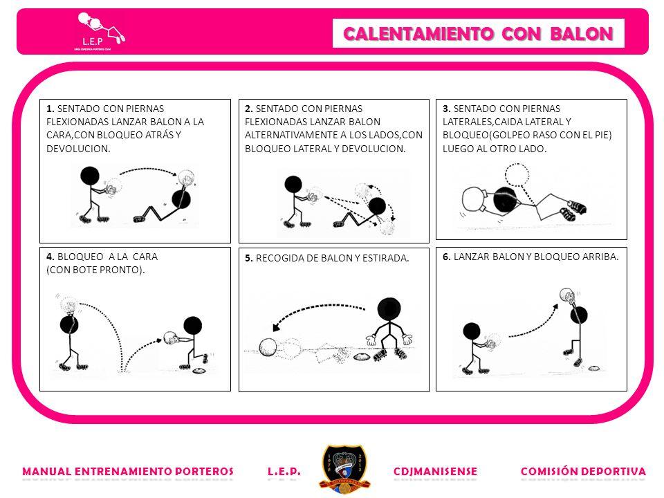 CALENTAMIENTO CON BALON MANUAL ENTRENAMIENTO PORTEROS L.E.P. CDJMANISENSE COMISIÓN DEPORTIVA 1. SENTADO CON PIERNAS FLEXIONADAS LANZAR BALON A LA CARA