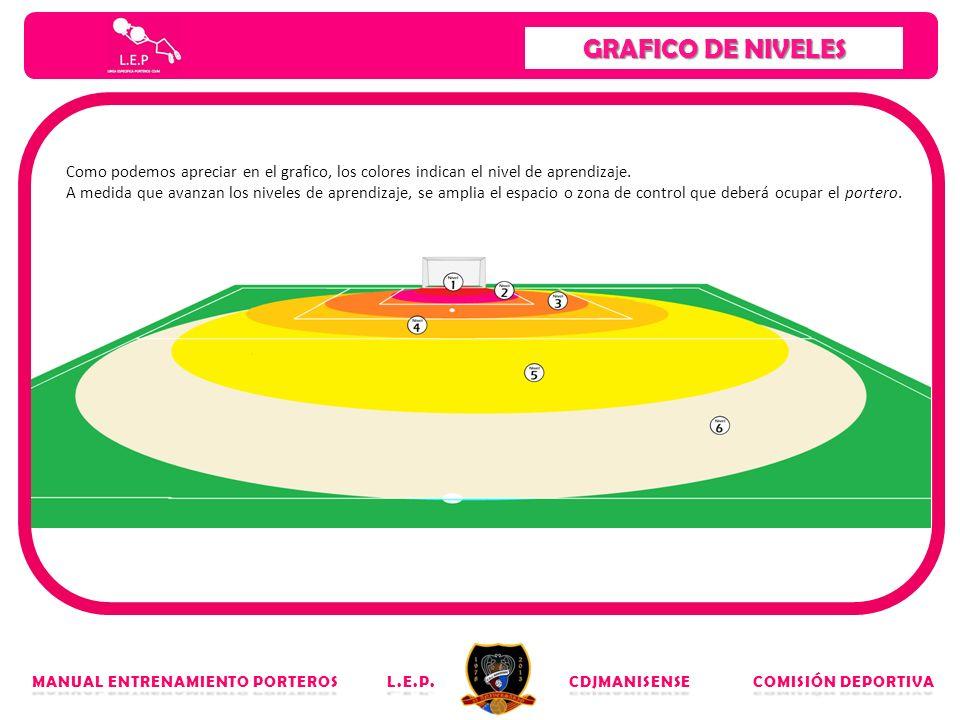 GRAFICO DE NIVELES MANUAL ENTRENAMIENTO PORTEROS L.E.P. CDJMANISENSE COMISIÓN DEPORTIVA Como podemos apreciar en el grafico, los colores indican el ni