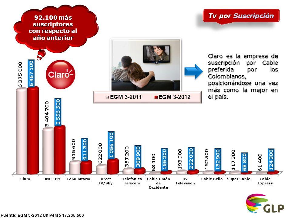 Tv por Suscripción 92.100 más suscriptores con respecto al año anterior Claro es la empresa de suscripción por Cable preferida por los Colombianos, posicionándose una vez más como la mejor en el país.