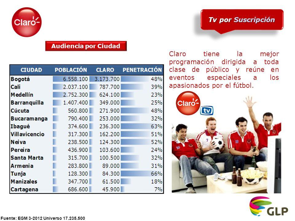 Fuente: EGM 3-2012 Universo 17.235.500 Tv por Suscripción Audiencia por Ciudad Claro tiene la mejor programación dirigida a toda clase de público y reúne en eventos especiales a los apasionados por el fútbol.