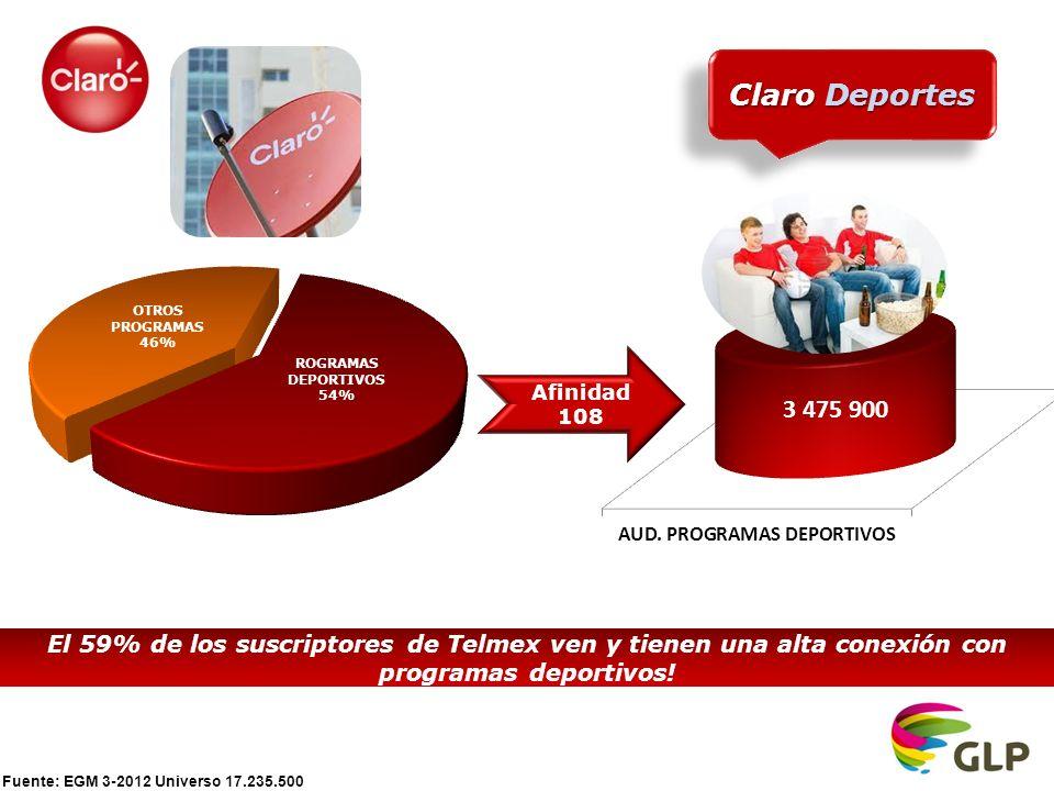 Fuente: EGM 3-2012 Universo 17.235.500 Claro Deportes El 59% de los suscriptores de Telmex ven y tienen una alta conexión con programas deportivos.