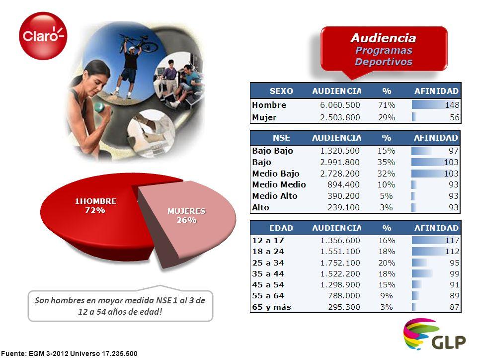 Fuente: EGM 3-2012 Universo 17.235.500 Audiencia Programas Deportivos Audiencia Son hombres en mayor medida NSE 1 al 3 de 12 a 54 años de edad!