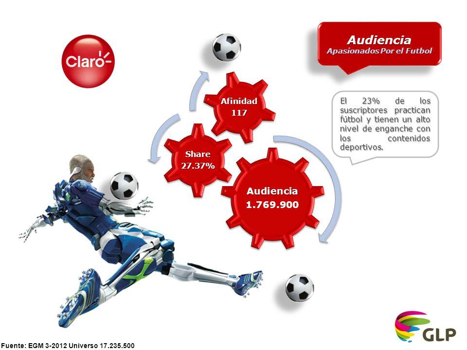 Fuente: EGM 3-2012 Universo 17.235.500 Audiencia 1.769.900 Share27.37% Afinidad117 Audiencia Apasionados Por el Futbol Audiencia El 23% de los suscriptores practican fútbol y tienen un alto nivel de enganche con los contenidos deportivos.