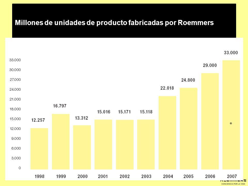 Millones de unidades de producto fabricadas por Roemmers