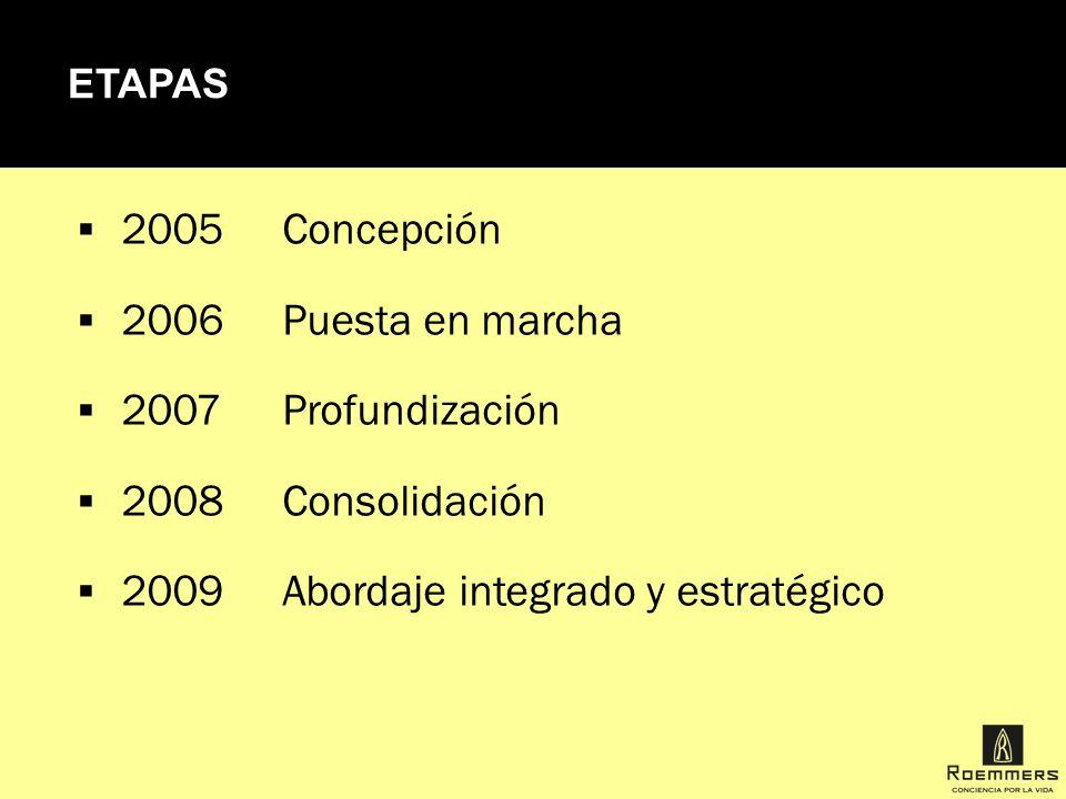 ETAPAS 2005Concepción 2006Puesta en marcha 2007Profundización 2008Consolidación 2009Abordaje integrado y estratégico