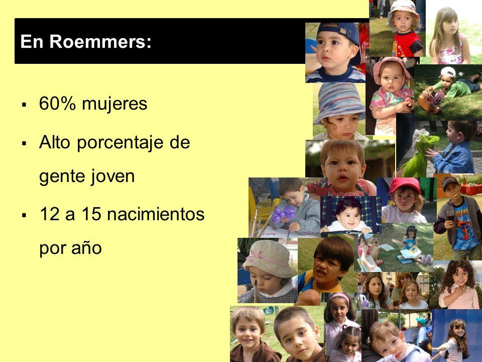 En Roemmers: 60% mujeres Alto porcentaje de gente joven 12 a 15 nacimientos por año