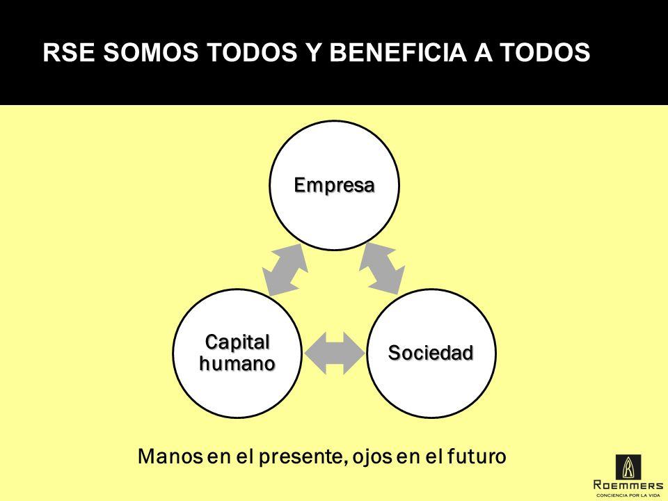 RSE SOMOS TODOS Y BENEFICIA A TODOS Empresa Sociedad Capital humano Manos en el presente, ojos en el futuro