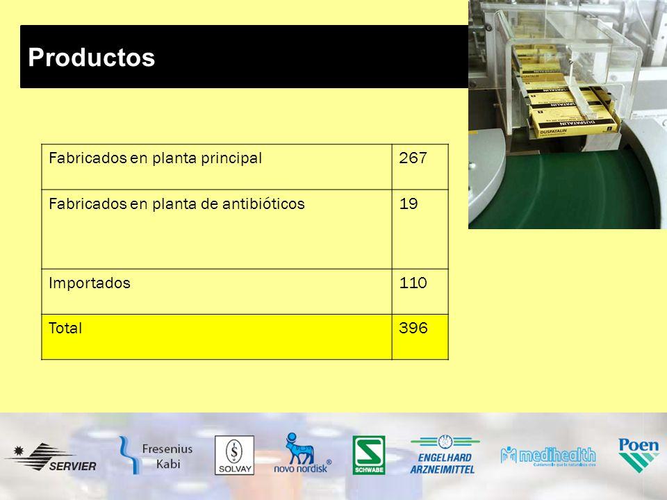 Productos Fabricados en planta principal267 Fabricados en planta de antibióticos19 Importados110 Total396