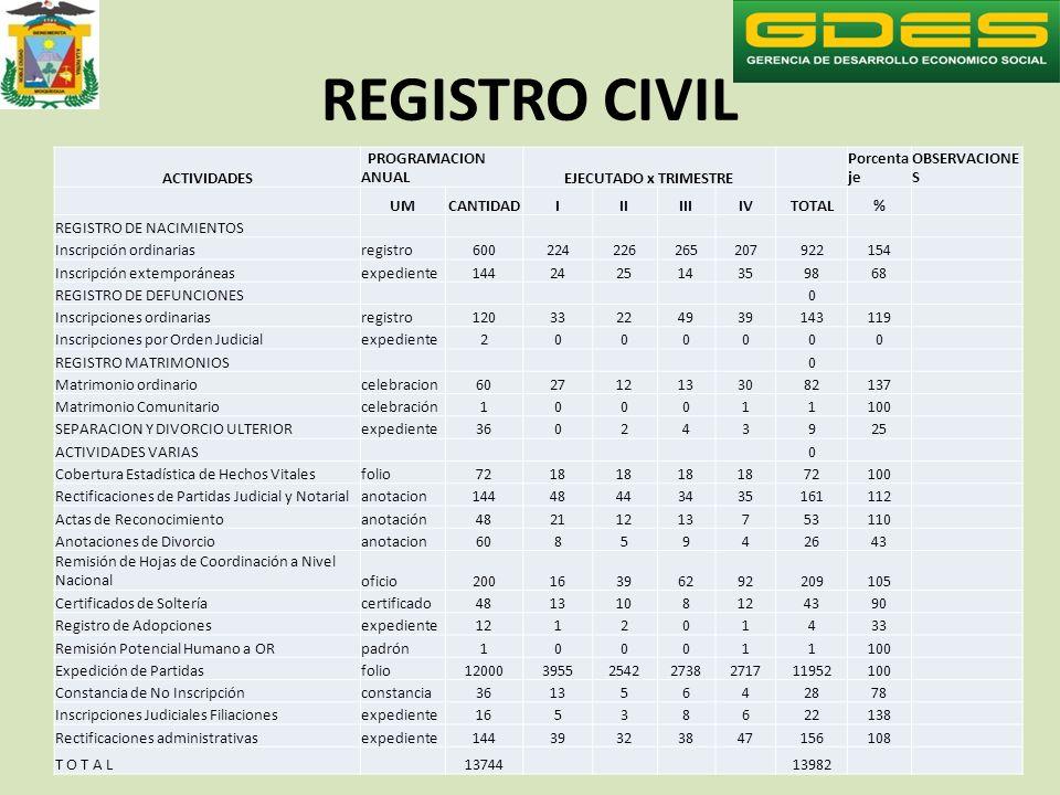 REGISTRO CIVIL ACTIVIDADES PROGRAMACION ANUALEJECUTADO x TRIMESTRE Porcenta je OBSERVACIONE S UMCANTIDADIIIIIIIVTOTAL% REGISTRO DE NACIMIENTOS Inscrip