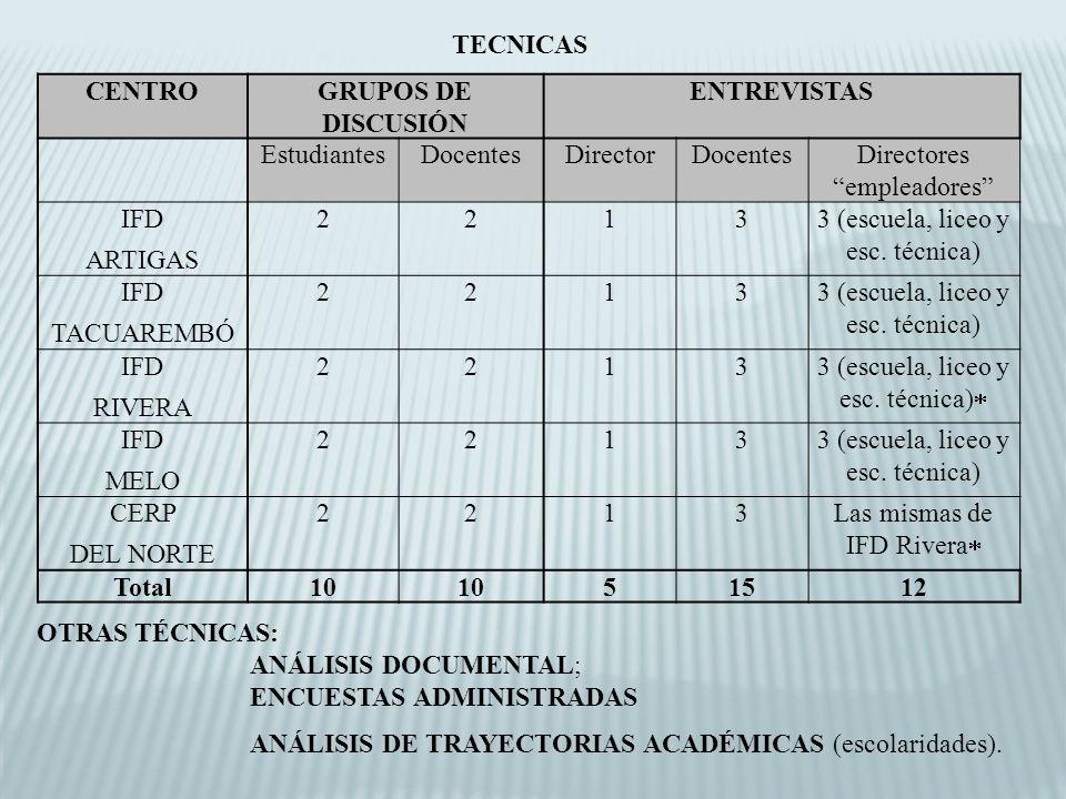 CENTROGRUPOS DE DISCUSIÓN ENTREVISTAS EstudiantesDocentesDirectorDocentesDirectores empleadores IFD ARTIGAS 22133 (escuela, liceo y esc.