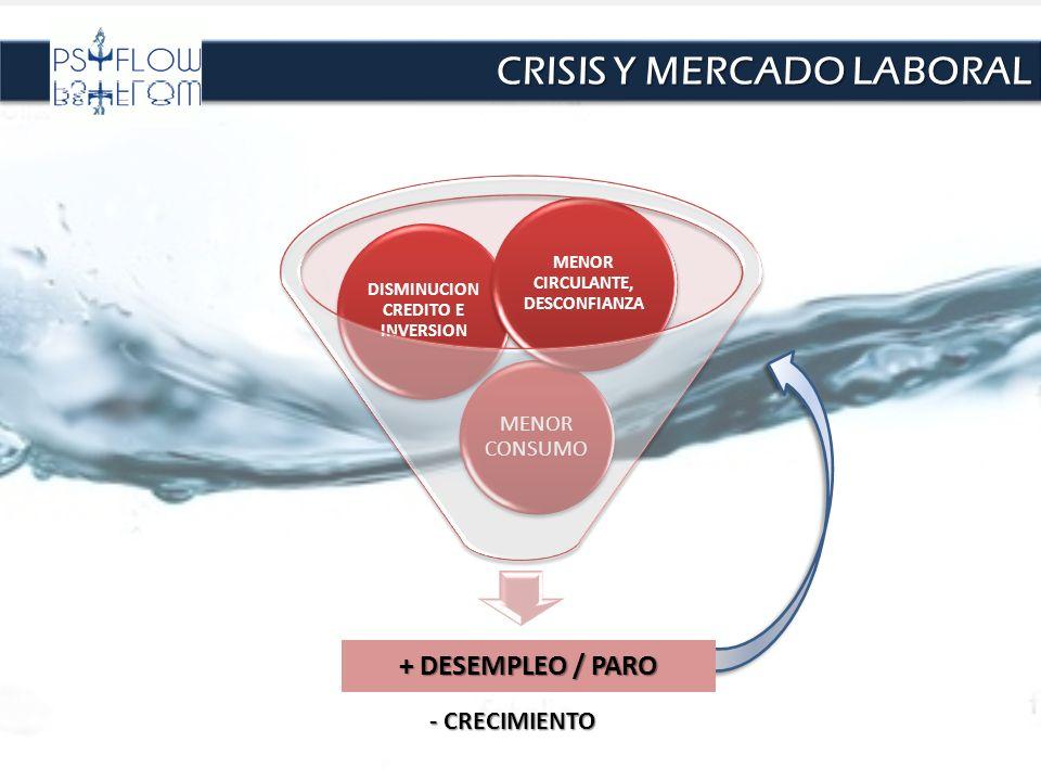 CRISIS Y MERCADO LABORAL + DESEMPLEO / PARO MENOR CONSUMO DISMINUCION CREDITO E INVERSION MENOR CIRCULANTE, DESCONFIANZA - CRECIMIENTO