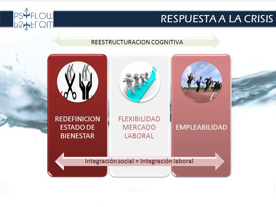 RESPUESTA A LA CRISIS REDEFINICION ESTADO DE BIENESTAR FLEXIBILIDAD MERCADO LABORAL EMPLEABILIDAD REESTRUCTURACION COGNITIVA Integración social = Inte