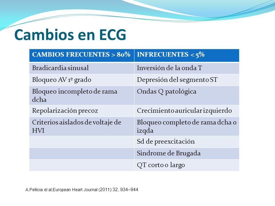 Cambios en ECG CAMBIOS FRECUENTES > 80%INFRECUENTES < 5% Bradicardia sinusalInversión de la onda T Bloqueo AV 1º gradoDepresión del segmento ST Bloque