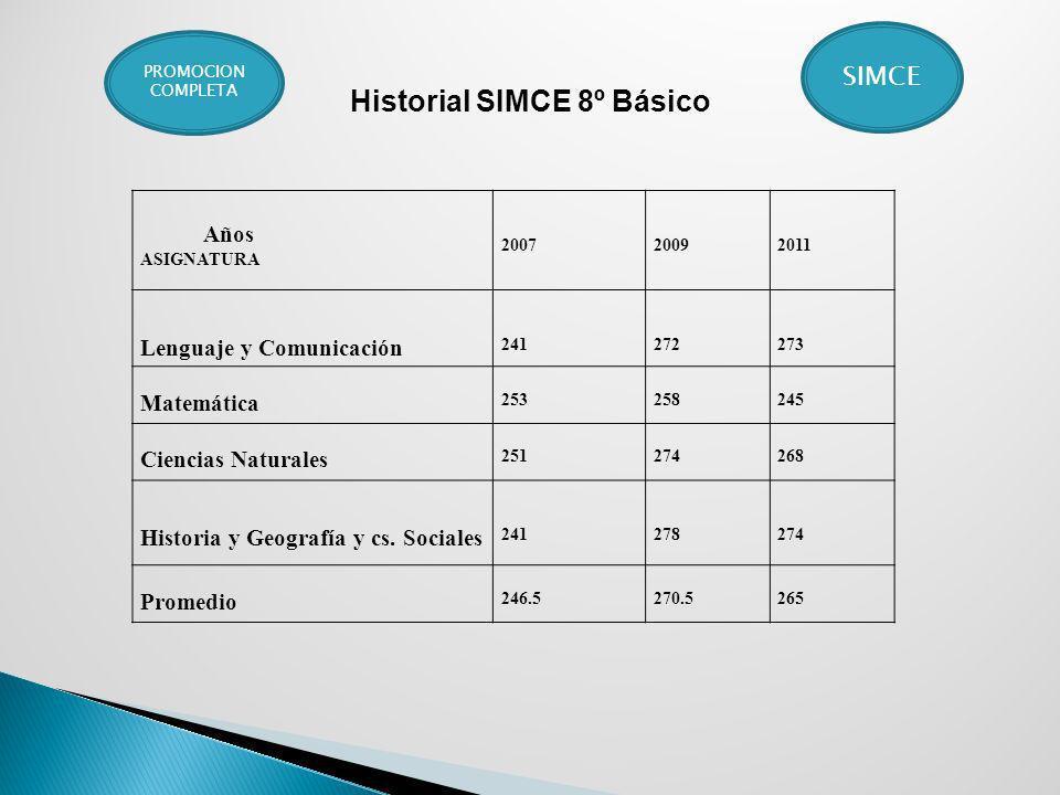 Años ASIGNATURA 200720092011 Lenguaje y Comunicación 241272273 Matemática 253258245 Ciencias Naturales 251274268 Historia y Geografía y cs. Sociales 2