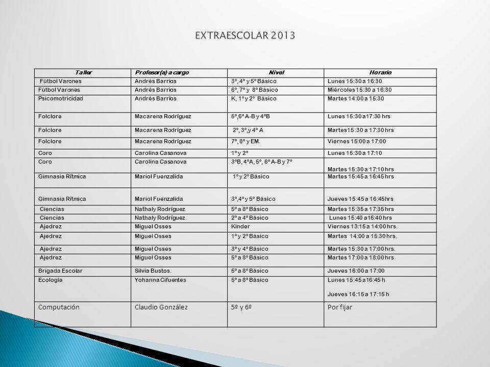 TallerProfesor(a) a cargoNivelHorario Fútbol VaronesAndrés Barrios3º, 4º y 5º BásicoLunes 15:30 a 16:30 Fútbol VaronesAndrés Barrios6º, 7º y 8º Básico