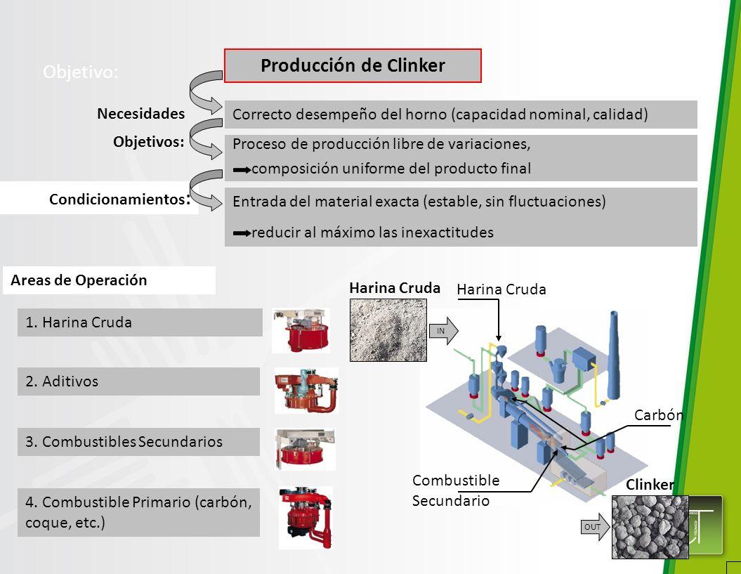 Objetivo: Proceso de producción libre de variaciones, composición uniforme del producto final IN Necesidades Condicionamientos : Entrada del material