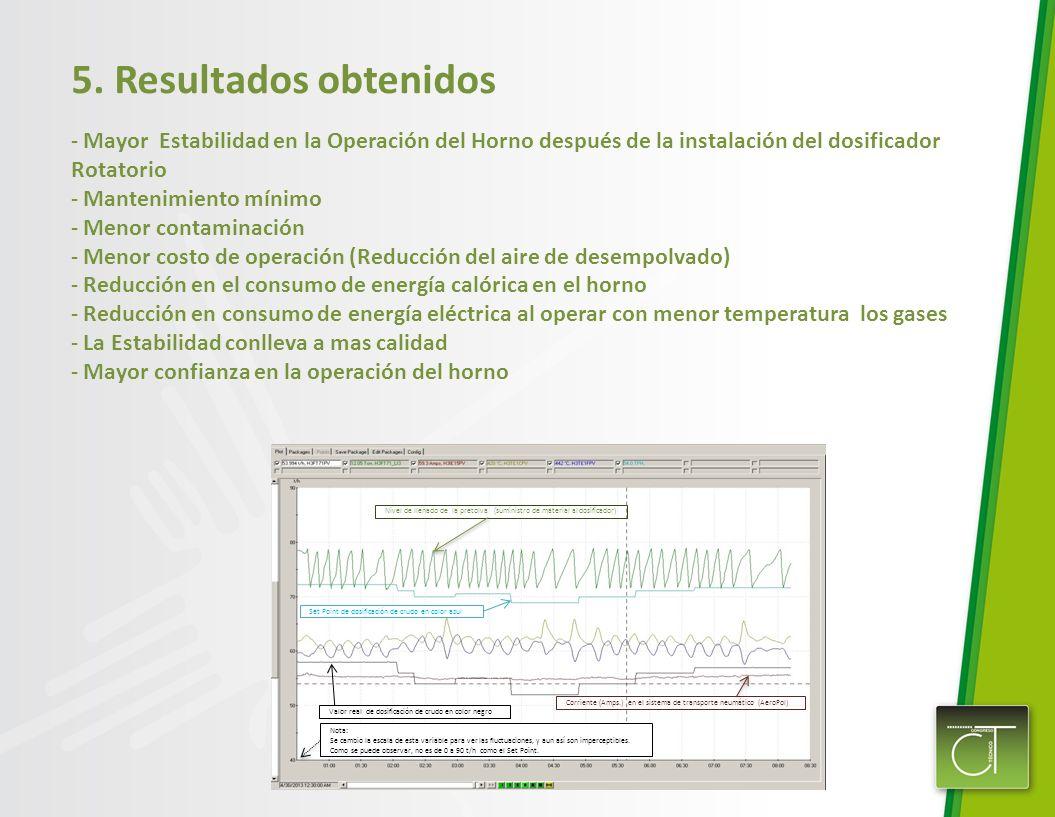 5. Resultados obtenidos - Mayor Estabilidad en la Operación del Horno después de la instalación del dosificador Rotatorio - Mantenimiento mínimo - Men