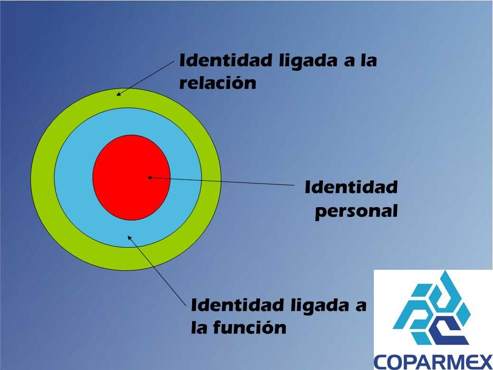 Identidad ligada a la relación Identidad ligada a la función Identidad personal