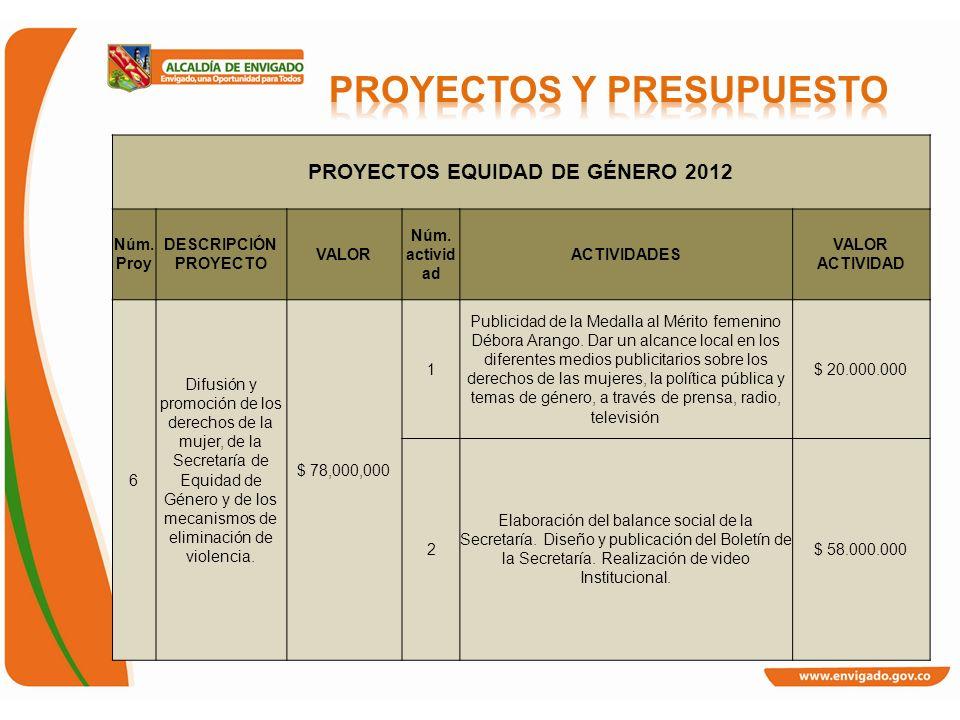 PROYECTOS EQUIDAD DE GÉNERO 2012 Núm. Proy DESCRIPCIÓN PROYECTO VALOR Núm. activid ad ACTIVIDADES VALOR ACTIVIDAD 6 Difusión y promoción de los derech