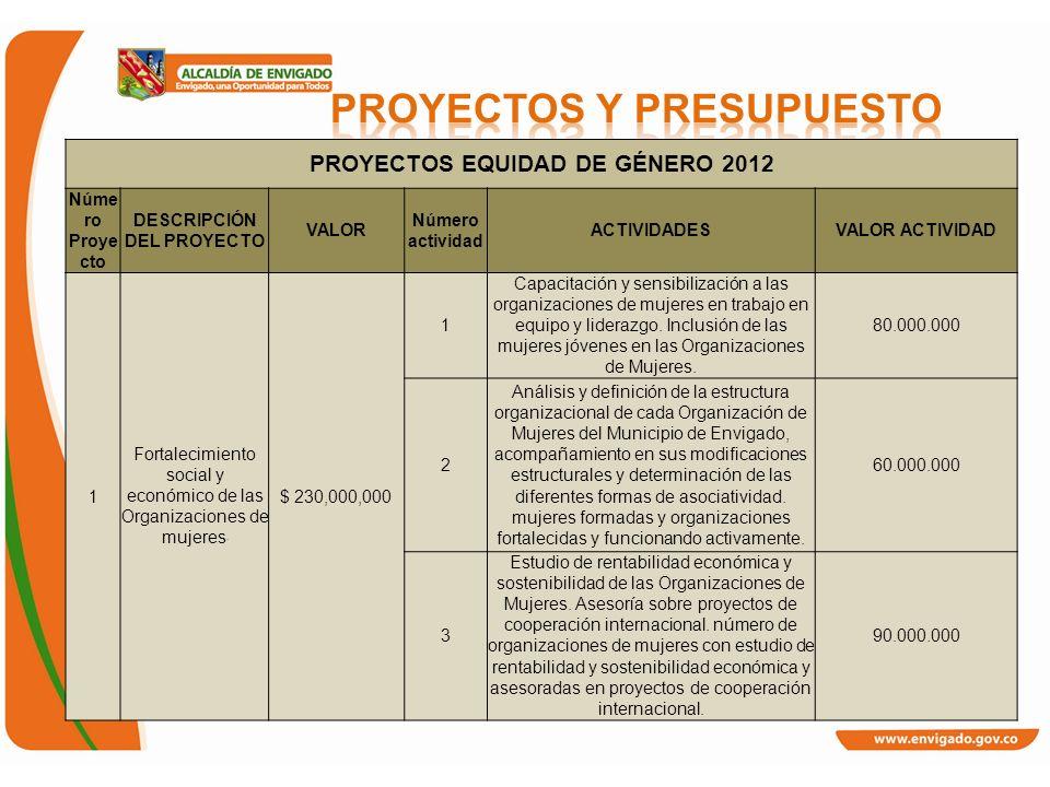 PROYECTOS EQUIDAD DE GÉNERO 2012 Núme ro Proye cto DESCRIPCIÓN DEL PROYECTO VALOR Número actividad ACTIVIDADESVALOR ACTIVIDAD 1 Fortalecimiento social