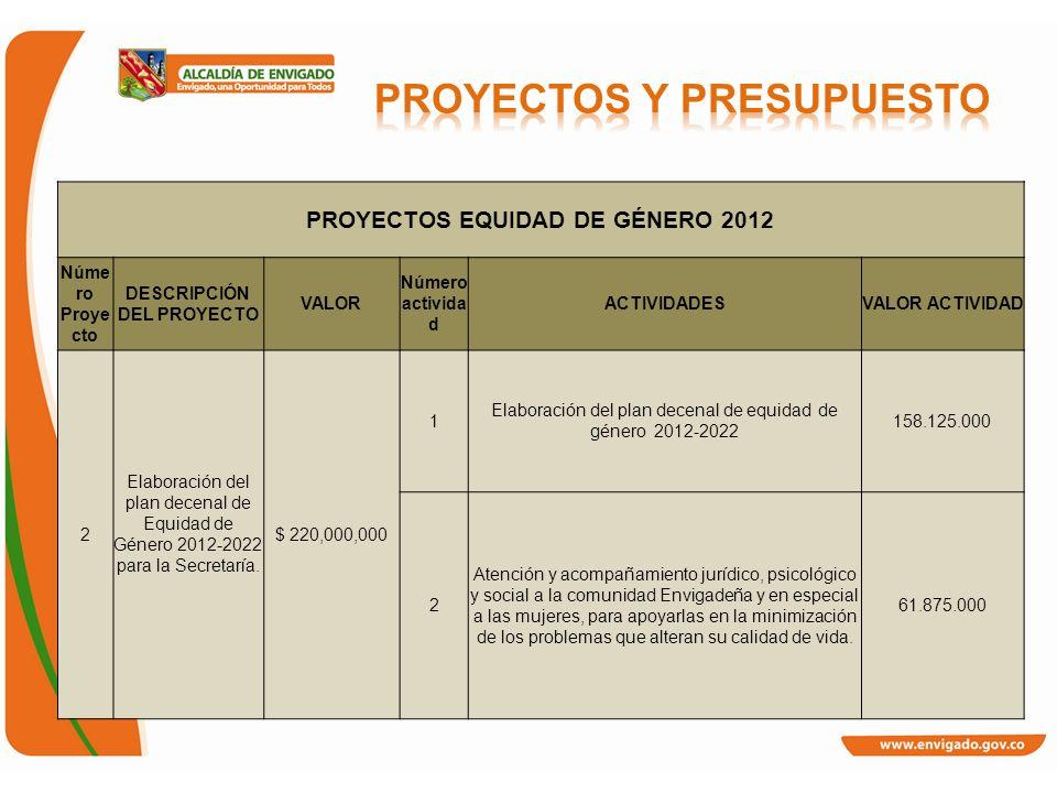 PROYECTOS EQUIDAD DE GÉNERO 2012 Núme ro Proye cto DESCRIPCIÓN DEL PROYECTO VALOR Número activida d ACTIVIDADESVALOR ACTIVIDAD 2 Elaboración del plan