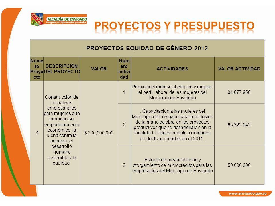 PROYECTOS EQUIDAD DE GÉNERO 2012 Núme ro Proye cto DESCRIPCIÓN DEL PROYECTO VALOR Núm ero activi dad ACTIVIDADESVALOR ACTIVIDAD 3 Construcción de inic