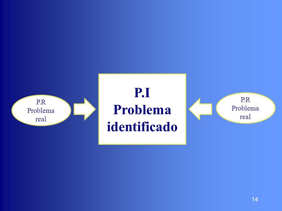 14 P.I Problema identificado P.R Problema real P.R Problema real