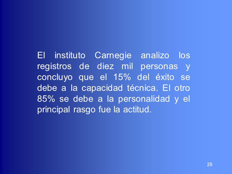 25 El instituto Carnegie analizo los registros de diez mil personas y concluyo que el 15% del éxito se debe a la capacidad técnica. El otro 85% se deb