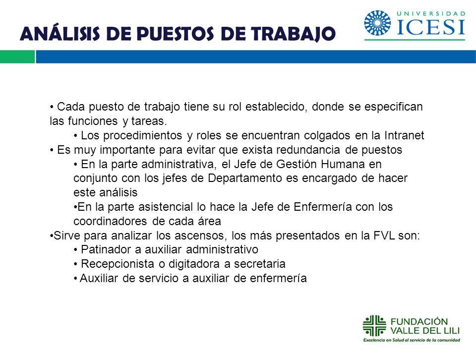 RECLUTAMIENTO DE PERSONAL La FVL aplica procesos de selección tradicional para la mayoría de sus cargos, solo se aplica procesos de selección por competencias para cargos directivos.