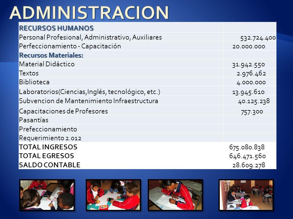 RECURSOS HUMANOS Personal Profesional, Administrativo, Auxiliares532.724.400 Perfeccionamiento - Capacitación 20.000.000 Recursos Materiales: Material