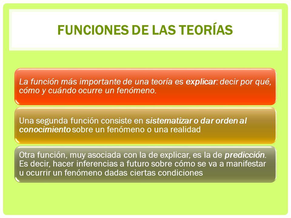 FUNCIONES DE LAS TEORÍAS La función más importante de una teoría es explicar: decir por qué, cómo y cuándo ocurre un fenómeno. Una segunda función con