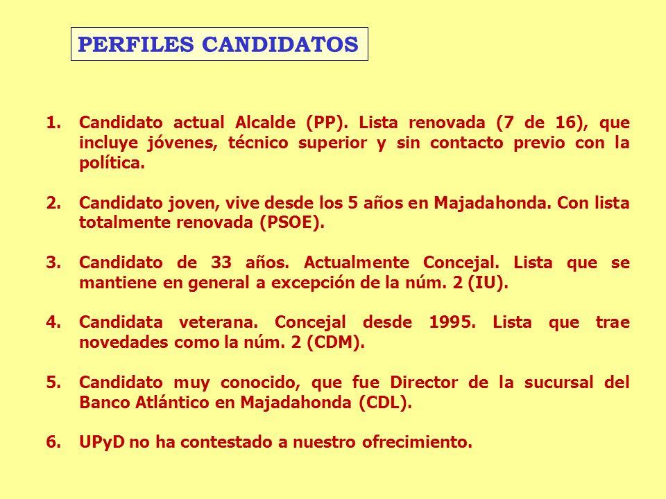 1.Candidato actual Alcalde (PP). Lista renovada (7 de 16), que incluye jóvenes, técnico superior y sin contacto previo con la política. 2.Candidato jo