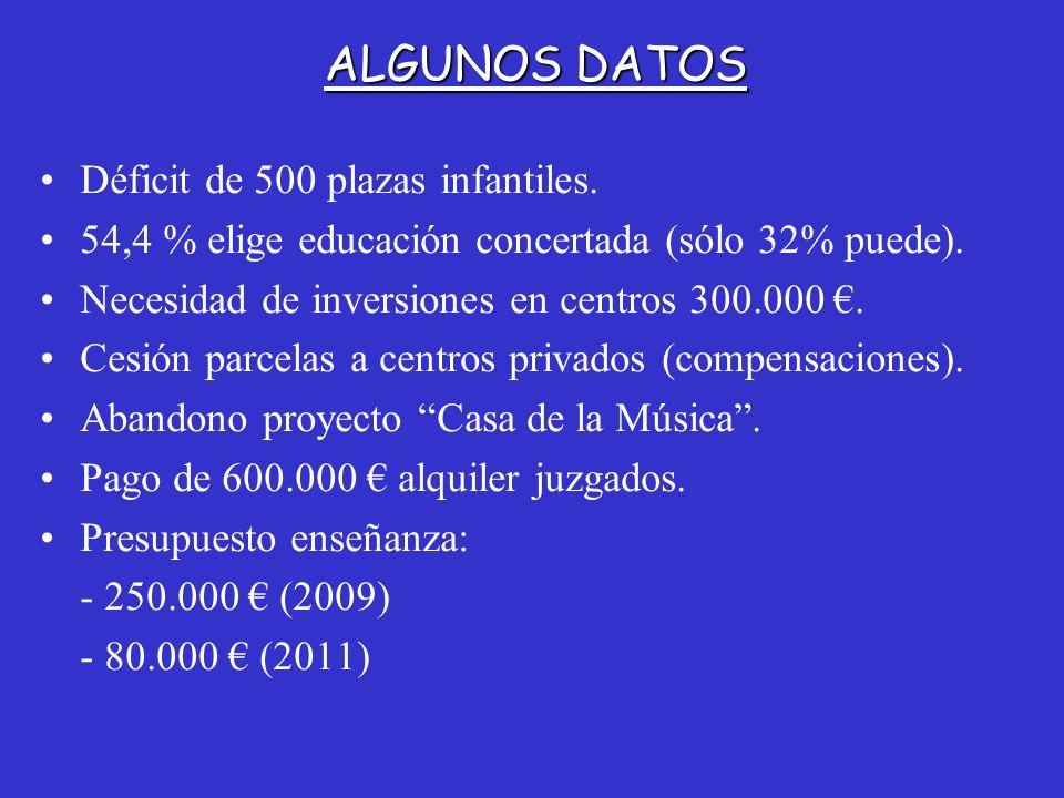Déficit de 500 plazas infantiles.54,4 % elige educación concertada (sólo 32% puede).
