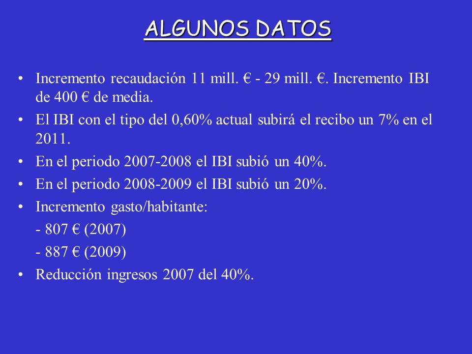 Incremento recaudación 11 mill. - 29 mill.. Incremento IBI de 400 de media. El IBI con el tipo del 0,60% actual subirá el recibo un 7% en el 2011. En