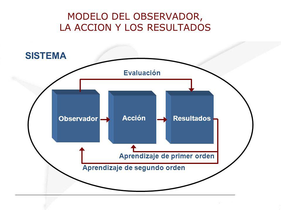 MODELO DEL OBSERVADOR, LA ACCION Y LOS RESULTADOS SISTEMA Resultados Acción Observador Evaluación Aprendizaje de segundo orden Aprendizaje de primer orden