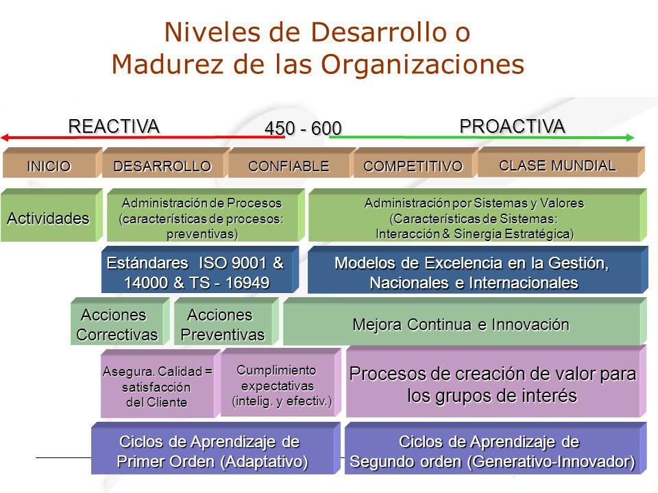 Niveles de Desarrollo o Madurez de las Organizaciones INICIODESARROLLOCONFIABLECOMPETITIVO Estándares ISO 9001 & 14000 & TS - 16949 Procesos de creación de valor para los grupos de interés Asegura.