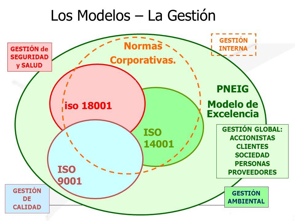 Los Modelos – La Gestión GESTIÓN DE CALIDAD ISO 14001 PNEIG Modelo de Excelencia iso 18001 ISO 9001 Normas Corporativas. GESTIÓN AMBIENTAL GESTIÓN de