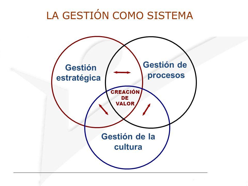 LA GESTIÓN COMO SISTEMA CREACIÓN DE VALOR Gestión estratégica Gestión de procesos Gestión de la cultura