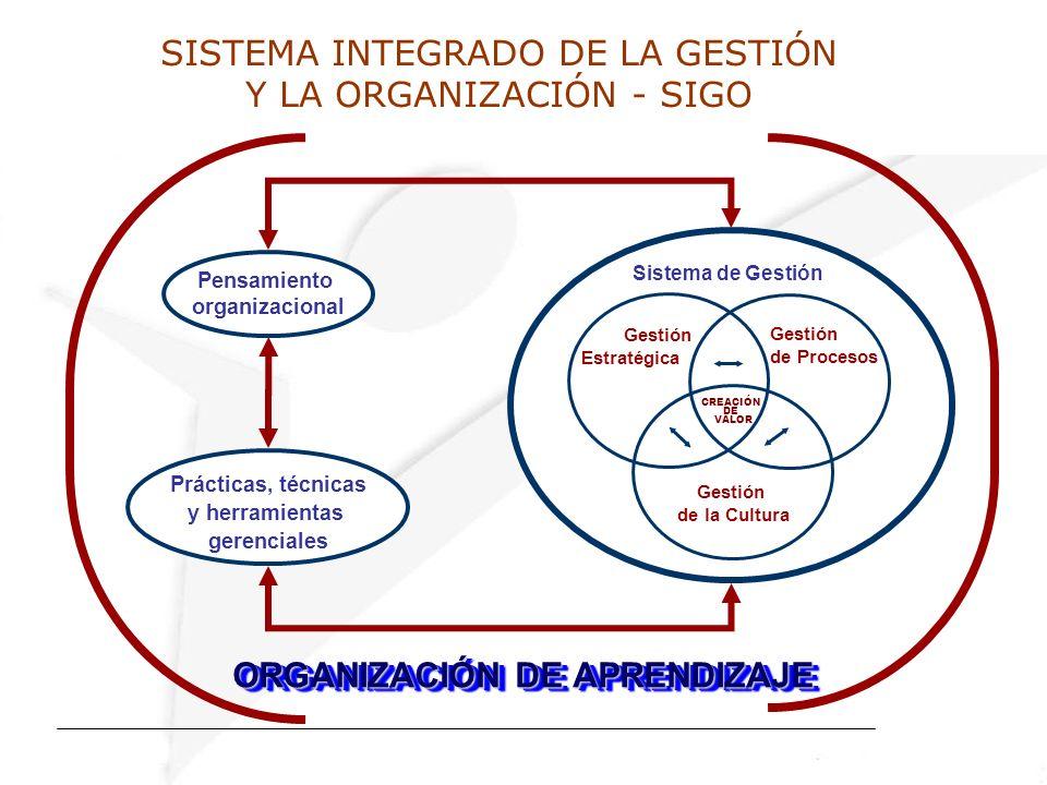 SISTEMA INTEGRADO DE LA GESTIÓN Y LA ORGANIZACIÓN - SIGO CREACIÓN DE VALOR Gestión Estratégica Gestión de Procesos Gestión de la Cultura Pensamiento organizacional Prácticas, técnicas y herramientas gerenciales Sistema de Gestión ORGANIZACIÓN DE APRENDIZAJE