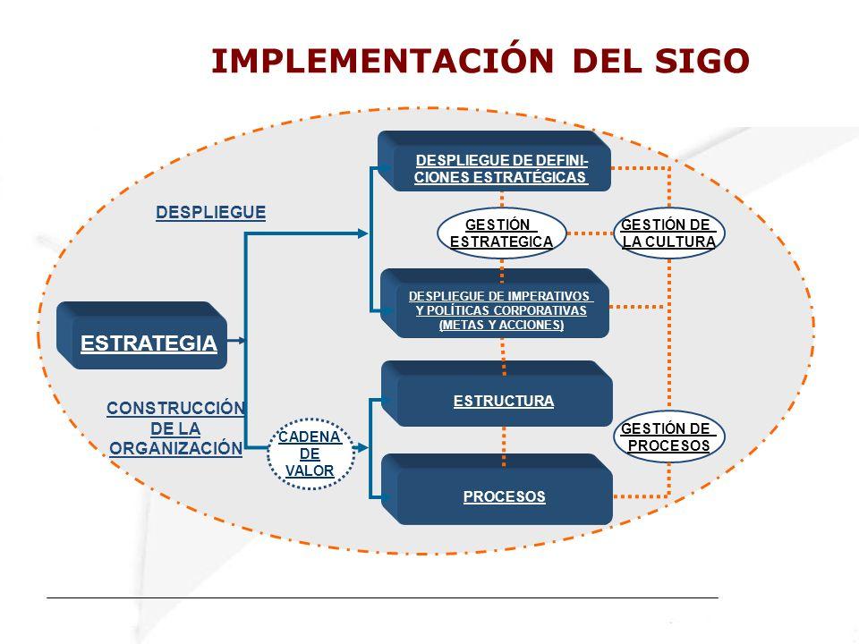 IMPLEMENTACIÓN DEL SIGO ESTRATEGIA DESPLIEGUE DE DEFINI- CIONES ESTRATÉGICAS ESTRUCTURA PROCESOS DESPLIEGUE DE IMPERATIVOS Y POLÍTICAS CORPORATIVAS (METAS Y ACCIONES) DESPLIEGUE GESTIÓN ESTRATEGICA GESTIÓN DE LA CULTURA GESTIÓN DE PROCESOS CADENA DE VALOR CONSTRUCCIÓN DE LA ORGANIZACIÓN