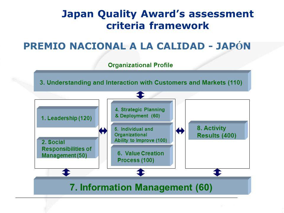 Japan Quality Awards assessment criteria framework Organizational Profile 2. Social Responsibilities of Management (50) 1. Leadership (120) 5. Individ