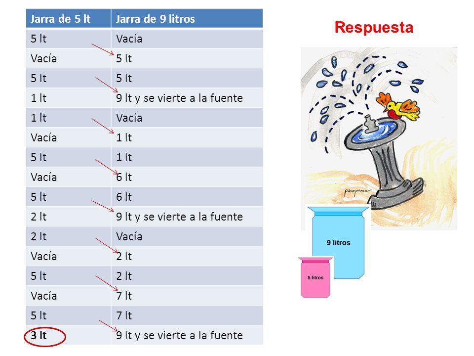 Jarra de 5 ltJarra de 9 litros 5 ltVacía 5 lt 1 lt9 lt y se vierte a la fuente 1 ltVacía 1 lt 5 lt1 lt Vacía6 lt 5 lt6 lt 2 lt9 lt y se vierte a la fu