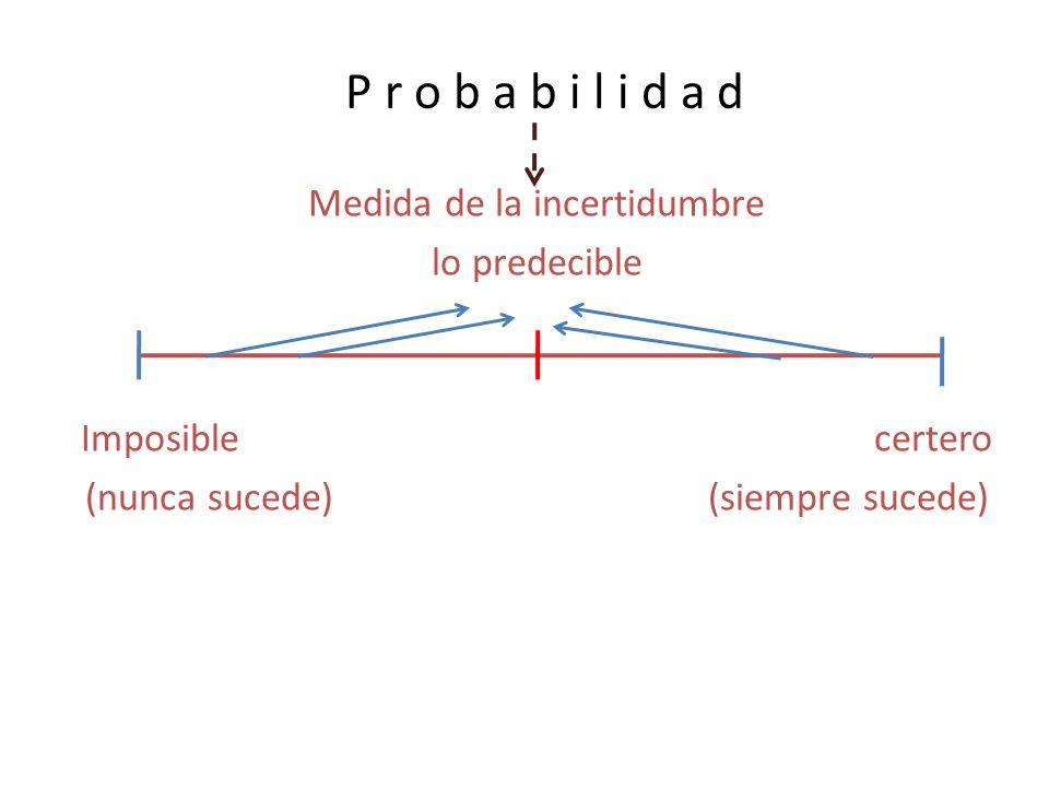 P r o b a b i l i d a d Medida de la incertidumbre lo predecible Imposible certero (nunca sucede) (siempre sucede)
