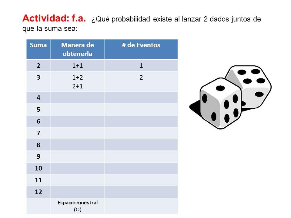 Actividad: f.a. ¿Qué probabilidad existe al lanzar 2 dados juntos de que la suma sea: SumaManera de obtenerla # de Eventos 21+11 31+2 2+1 2 4 5 6 7 8