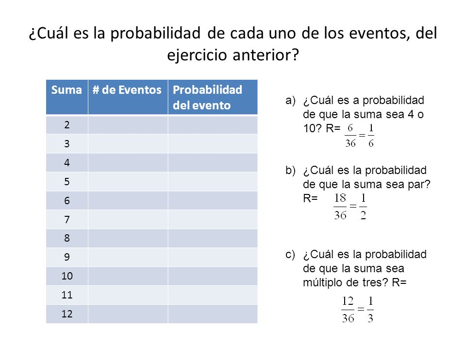¿Cuál es la probabilidad de cada uno de los eventos, del ejercicio anterior? Suma# de EventosProbabilidad del evento 2 3 4 5 6 7 8 9 10 11 12 a)¿Cuál