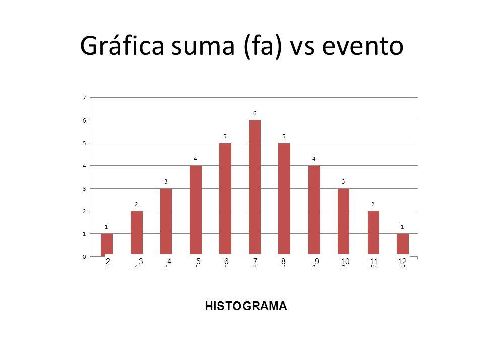 Gráfica suma (fa) vs evento 23456789101112 HISTOGRAMA