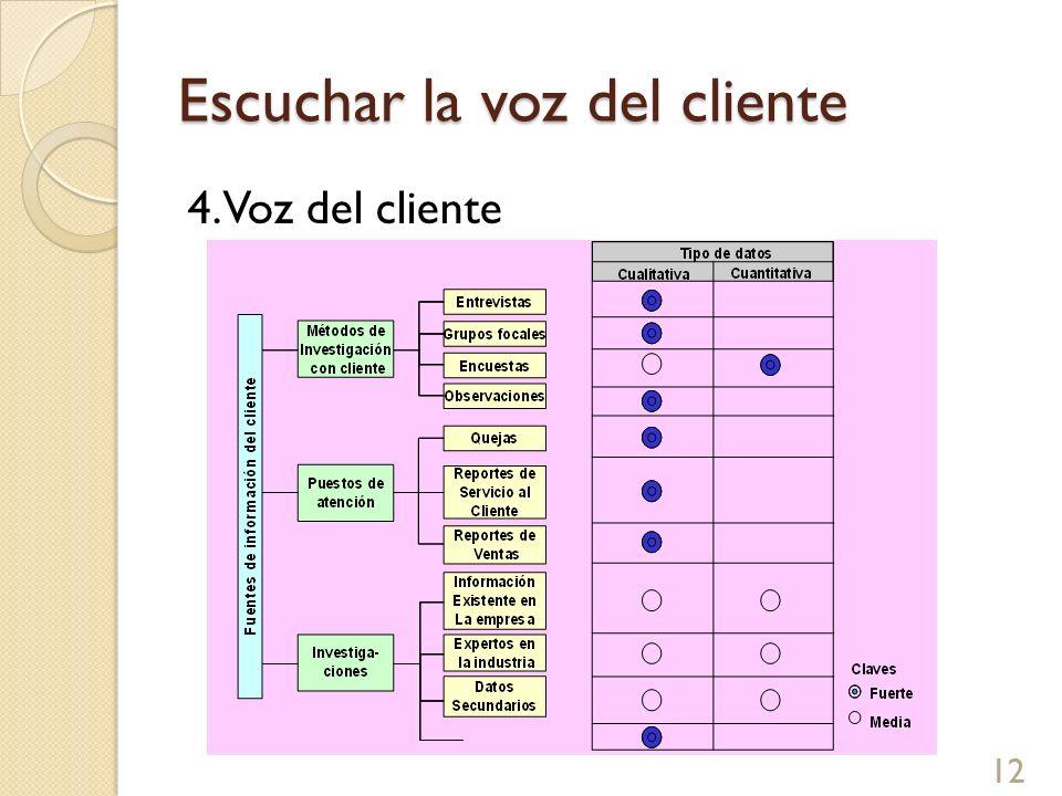 Escuchar la voz del cliente 4. Voz del cliente 12