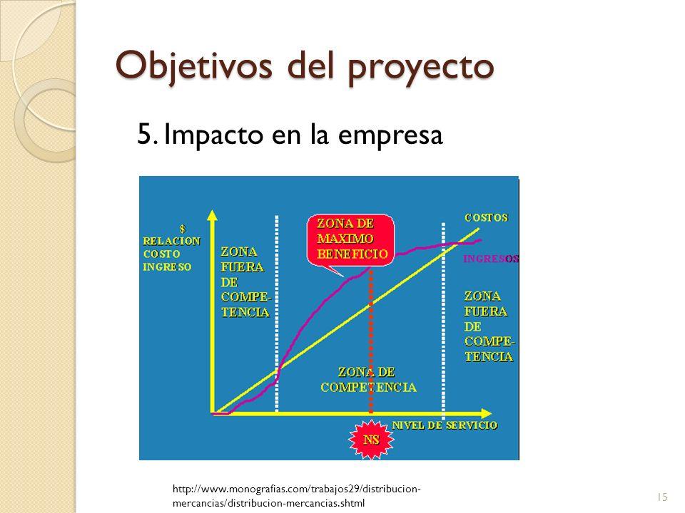 Objetivos del proyecto 5. Impacto en la empresa http://www.monografias.com/trabajos29/distribucion- mercancias/distribucion-mercancias.shtml 15