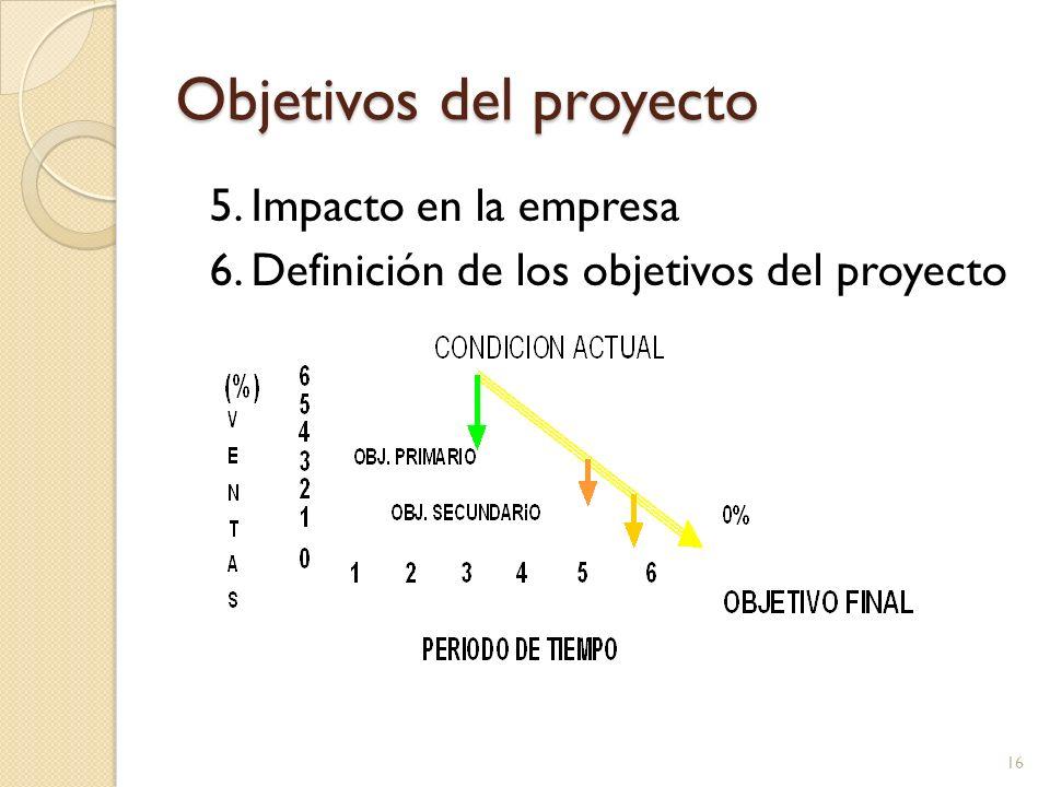 Objetivos del proyecto 5. Impacto en la empresa 6. Definición de los objetivos del proyecto 16